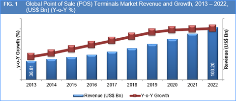 Mobile Pos Terminals Market To Take Off In The Coming