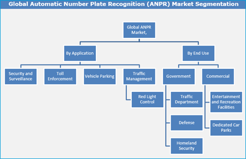 how to avoid automatic number plate recognition