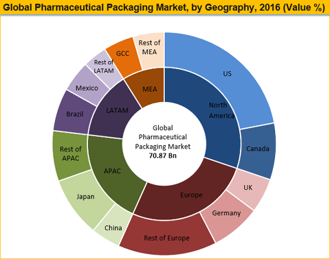 pharmaceutical packaging market to reach worth us$ 130.73