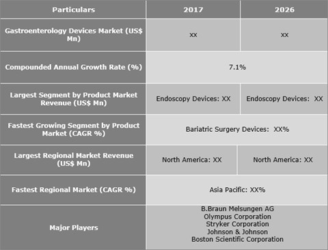 Gastroenterology Devices Market Is Expected to Reach US$ xx Mn by